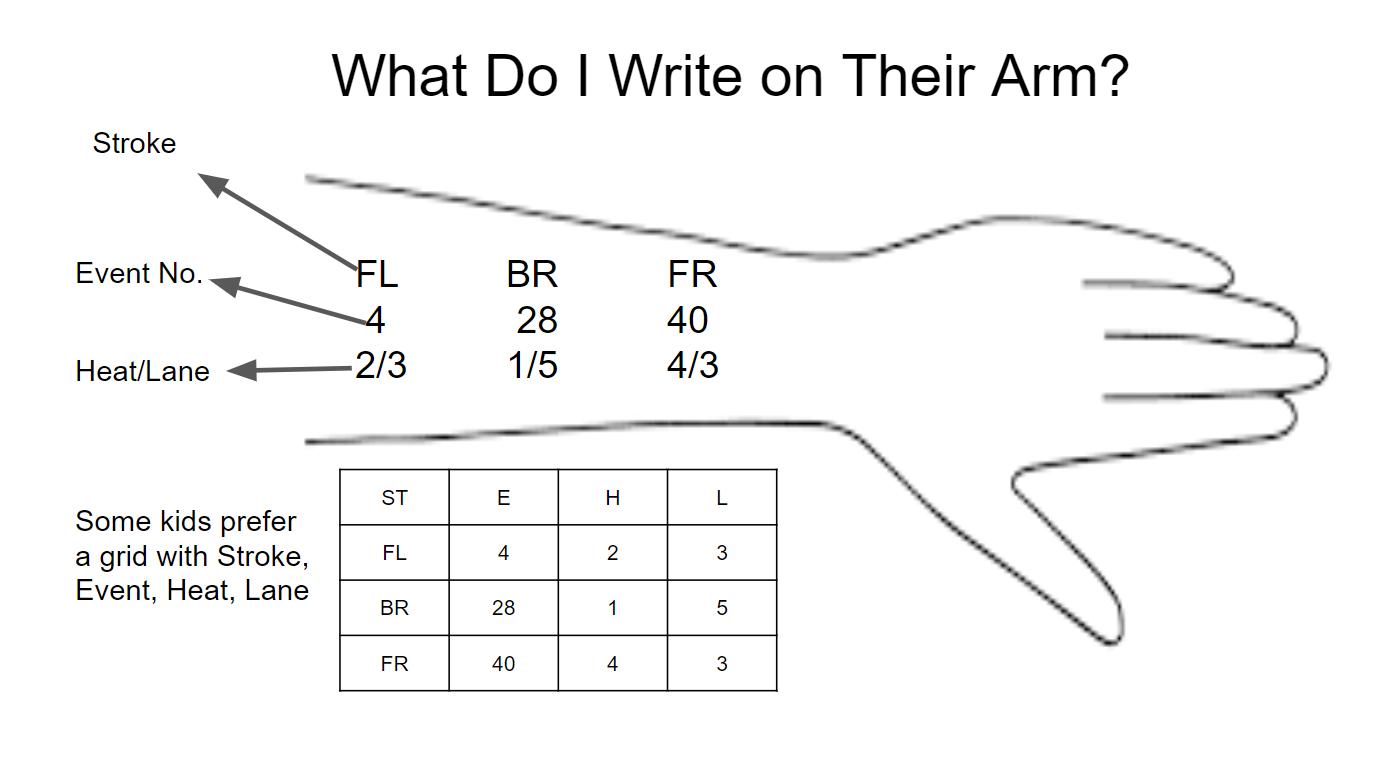 What Do I Write on Their Arm?