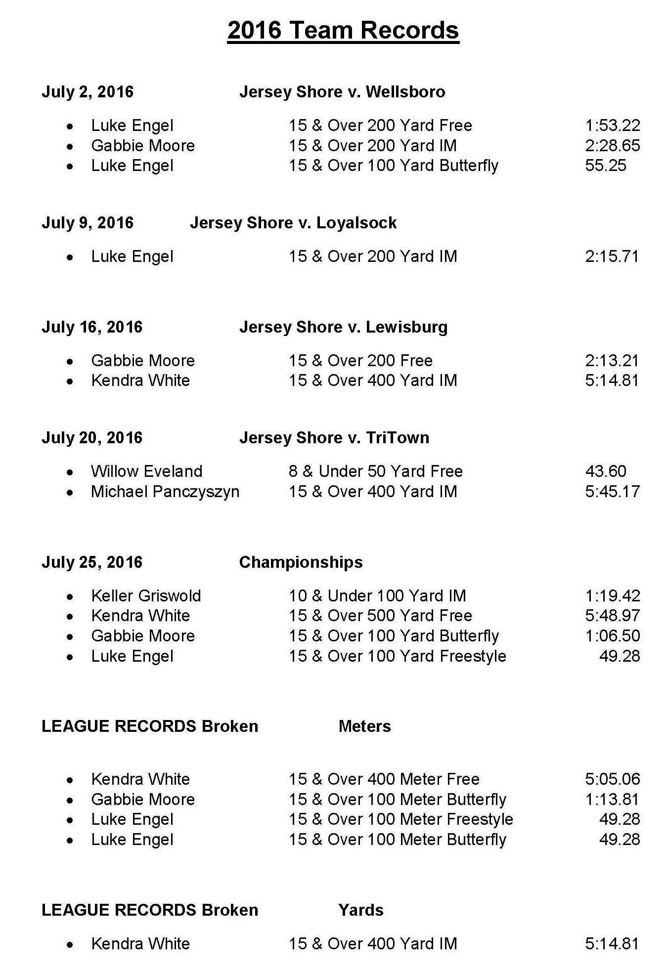 2016 Team & League Records Broken